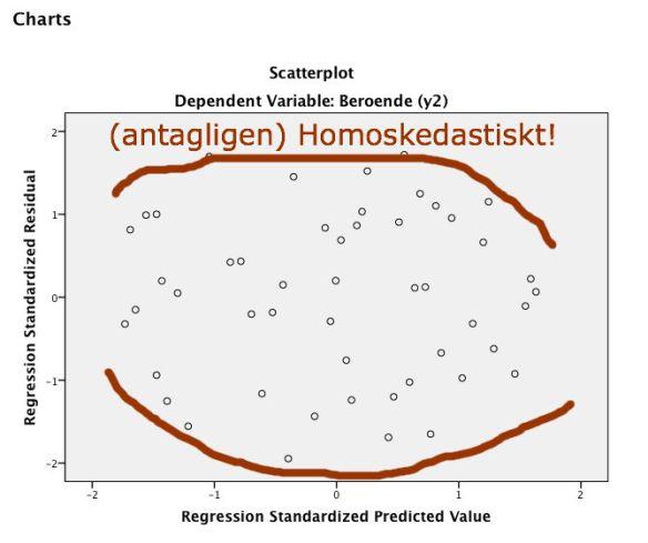 Figur 4. (trolig) homoskedasticitet i residualerna