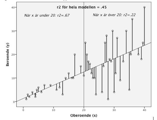 Figur 1. X mot Y i en modell med uppenbar heteroskedasticitet