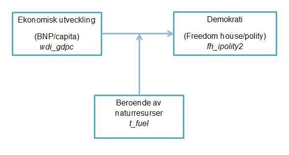 Bild 1. Den teoretiska modellen.
