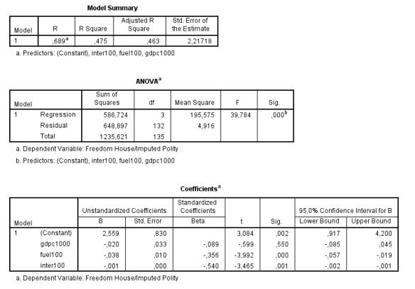 Bild 6. Nu har variabeln för bränsleexport och interaktionsvariabeln bytts ut till de modifierade variablerna.
