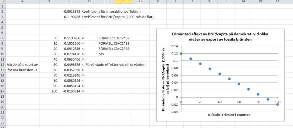 Bild 4. Uträkning av effekten av BNP vid olika värden av bränsleexport.